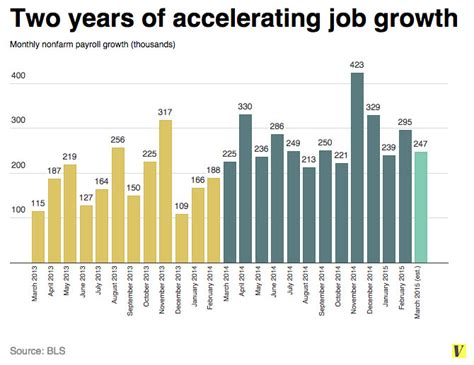 job growth chart by month 3 things to watch in friday s jobs report vox