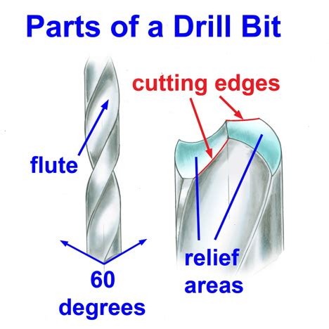 how to sharpen drill bits with a bench grinder bench tip 1 how to sharpen a drill bit