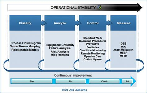 Risk Based Asset Management Life Cycle Engineering Mechanical Integrity Program Template
