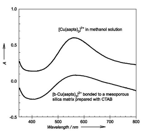 porous diatomite immobilized cu ni bimetallic hierarchically imprinted nanostructures for separation of