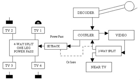 dstv dual view installation diagram dstv dual view remote manual the best free software for