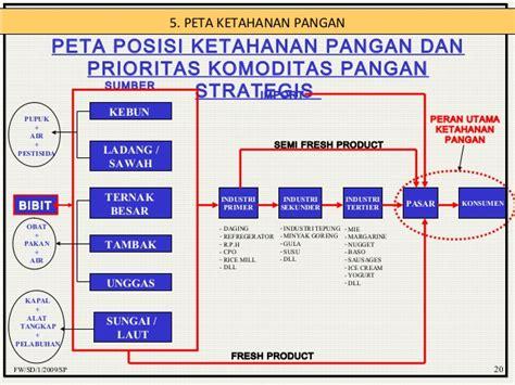 Minyak Goreng Prioritas ketahanan pangan berbasis singkong
