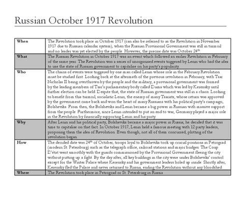 Russian Revolution Essay by Essay On The Russian Revolution 1917