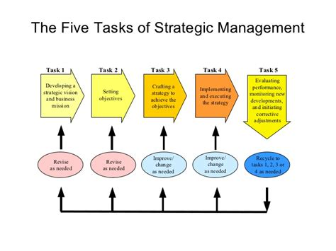 Management Strategic 6 strategic management models and diagrams
