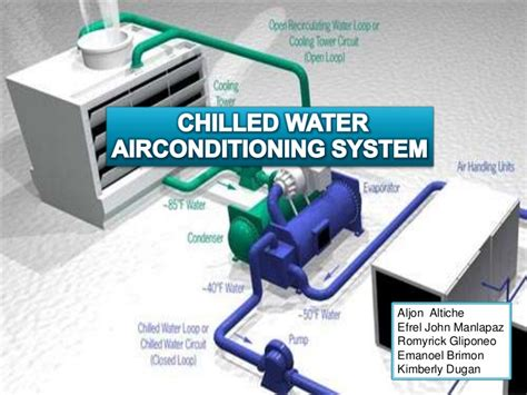 What Is A Chiller Air Conditioning System by Water Chilled Airconditioning