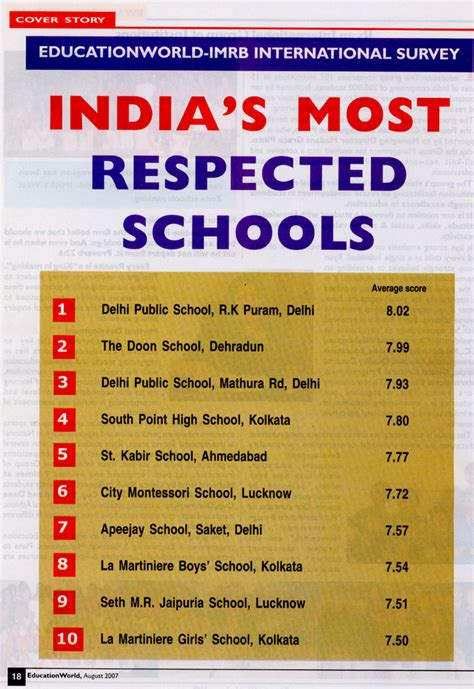 Top 5 Mba Schools In India by School Infrastructure In India Images