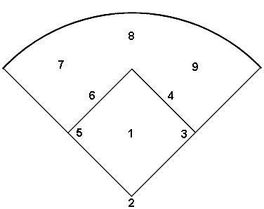 softball diagram fielding softball12 softball field