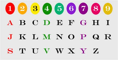 Find S Numbers By Name Numerology Name Numbers