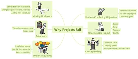 tutorial do xmind xmind why projects fail mind map biggerplate