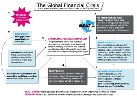 Essay About Economic Crisis by College Essays College Application Essays Global Financial Crisis Essay