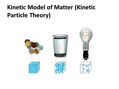model of matter kinetic particle theory kinetic model of matter ppt