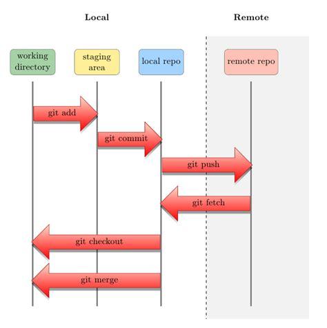 latex git info tutorial tikz pgf workflow diagram tex latex stack exchange