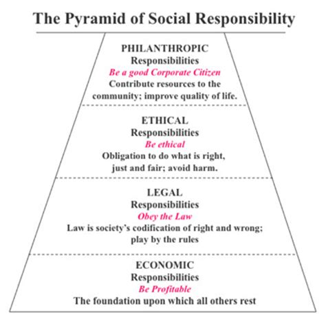 Social Responsibility In Business Boston Mba by Archie Carroll Smcbball42