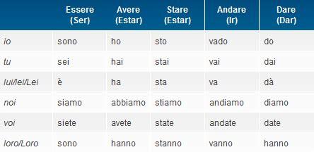 passato remoto di sedere verbos italianos verbos irregulares