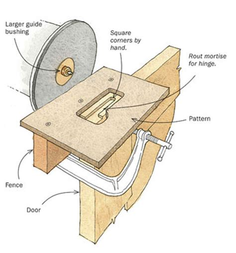 Routing Hinges Door Frame by Routing A Mortise For A Knife Hinge Finewoodworking
