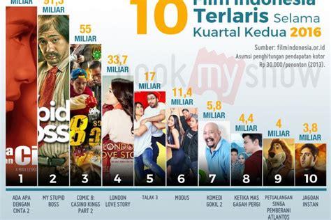 film indonesia terbaik tahun 2016 10 film indonesia terlaris selama kuartal kedua 2016