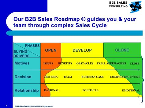 b2b sales sales for profitable revenues with b2b sales