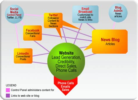 advertising plan marketing palace one idea can make you a
