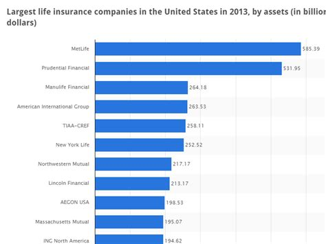 Asset Search Companies Marketing Trends Insurance Infographic