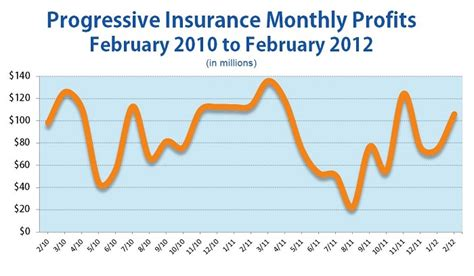 Progressive Profits up from January, Down from February