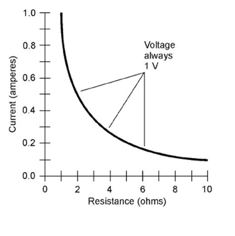 a 10 ohm resistor has a constant current basic electricity and electronics resistance and the ohm