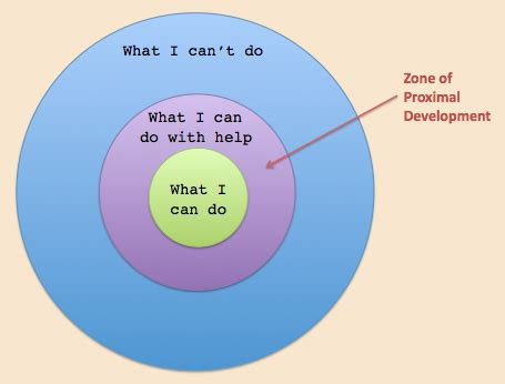 L Development by Zone Of Proximal Development
