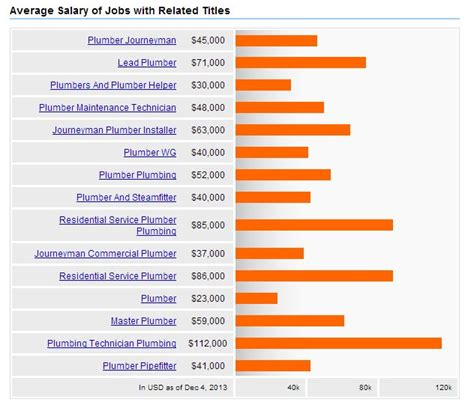 Age Plumbing Apprenticeship Wages by Plumber Salary How Much Do Plumbers Make