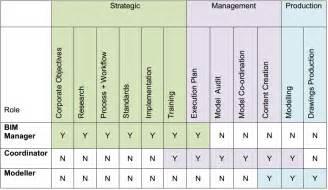 aec uk skills matrix bim software