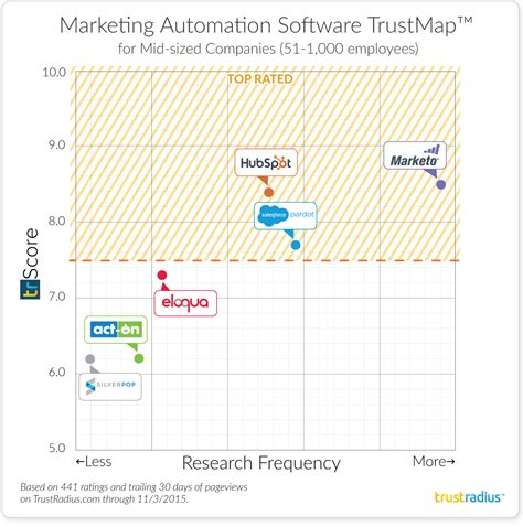 the best marketing automation products for mid sized