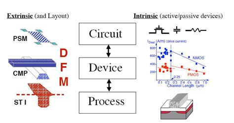transistor process semiconductor device modeling