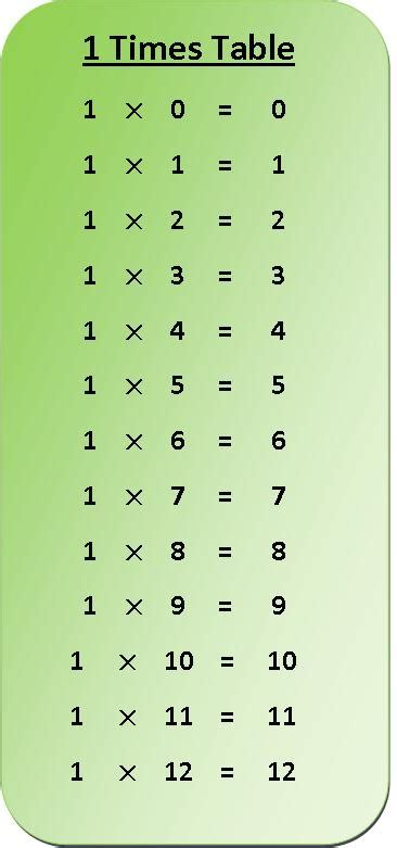 One Table by 1 Times Table Multiplication Chart Multiplication Table