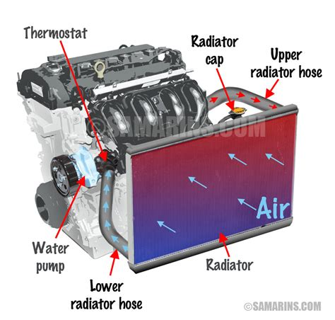 how does a cars engine work 2006 ford f 350 super duty parental controls thermostat how it works symptoms problems testing