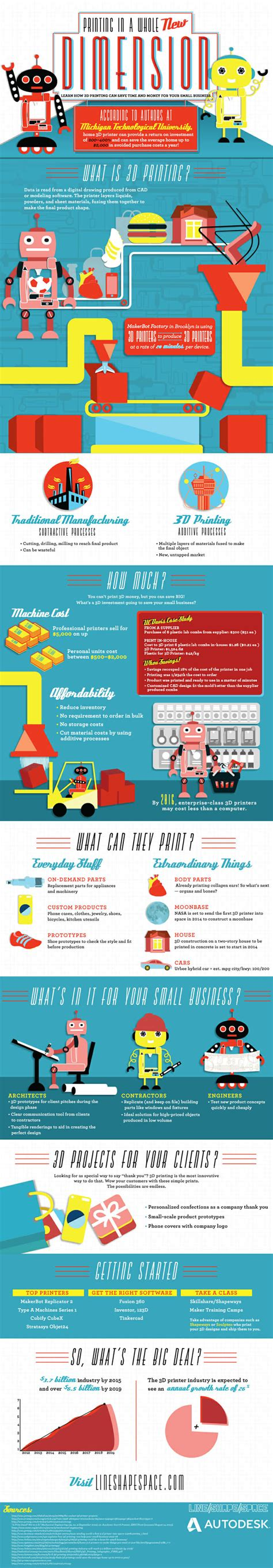 infographics how to print better 3d printing infographic how you save time and money