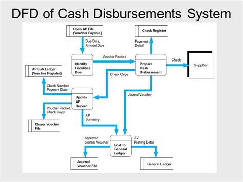 disbursement flowchart disbursement flowchart flowchart in word
