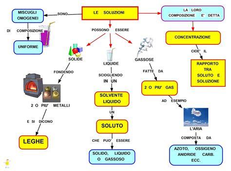alimenti con silicio mappa concettuale le soluzioni chimica scuolissima