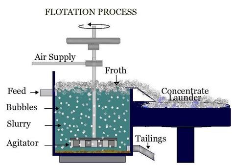 Bubuk Slime Activator Slime Activator Slime Act Powder the flotation process inunersabli49 blogcu