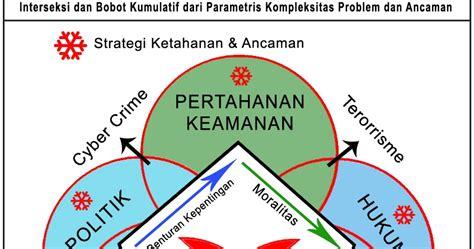 Earth Wars Pertempuran Memperebutkan Sumber Daya Global interseksi pertahanan dan keamanan indonesia asean defense strategy