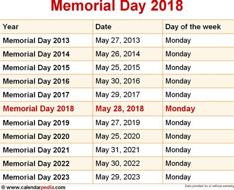 s day date when is memorial day 2018 2019 dates of memorial day