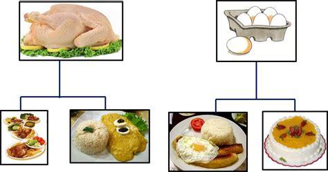 imagenes de animales y sus derivados derivados de los animales derivados de la gallina