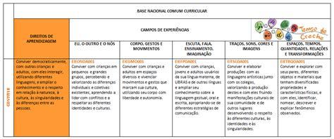 Base Nacional Comum Curricular Uma Refer 234 Ncia Pr 225 Tica Voc 234 Decide Tempo De Creche