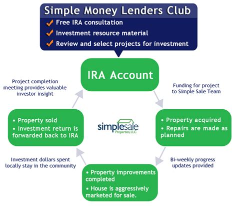 ira money to buy house using ira money to buy a house simple ira simple ira