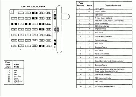 2000 ford mustang fuse panel diagram 2000 ford mustang fuse box fuse box and wiring diagram