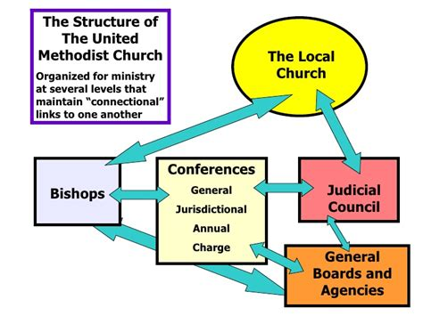 Superior Church Ministry Structure And Organization #1: Umc-church-giving-48-728.jpg?cb=1273697795