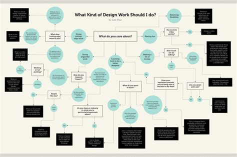 graphic design flowchart this handy flow chart reveals the design work you were