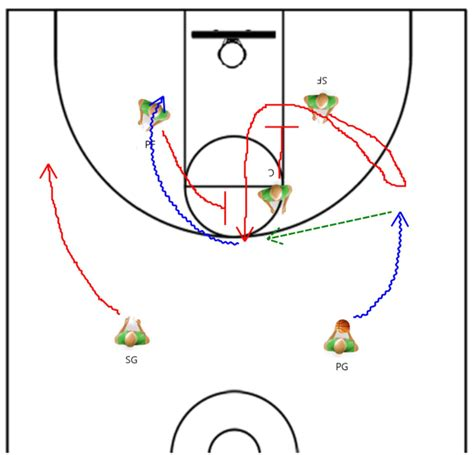 setting pick drills pick and roll offense using off ball movement