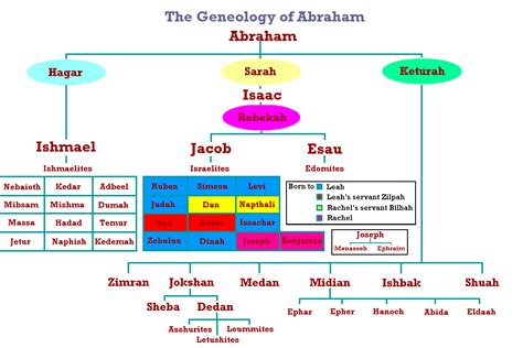 genealogy of the ancestry and posterity of isaac and centennial meeting of his descendants november 27 1851 classic reprint books why is the nation of israel called israel and not abraham