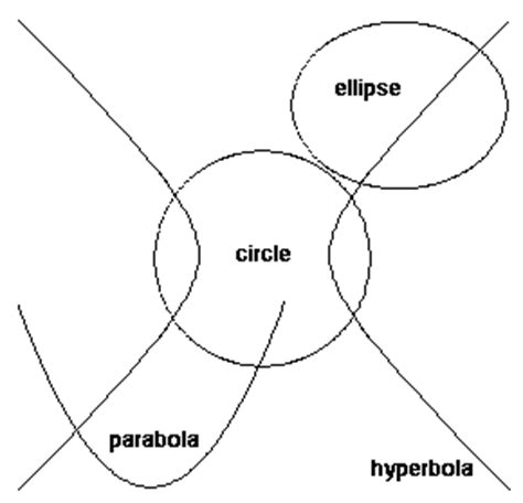 who discovered conic sections in a spin plus maths org
