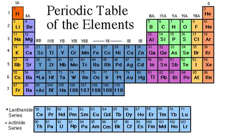 Periodic Table Changes with Periodic Table To Make Historic Changes