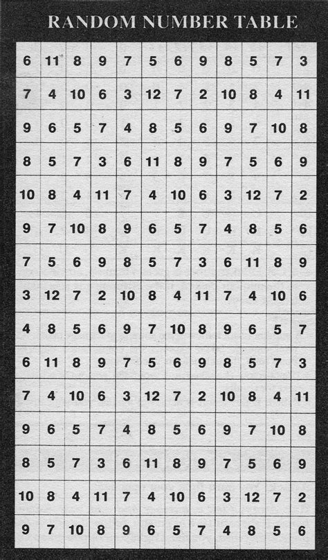 Random Digit Table by Random Number Table Pictures To Pin On Pinsdaddy
