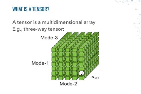 terminology  meaning  tensors   neural network